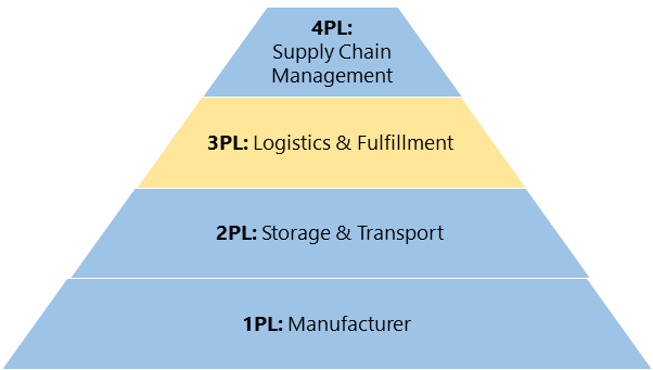 3PL, 3PL (Third-Party Logistics) & How Can it Help Your Business Grow, Fulfillrite